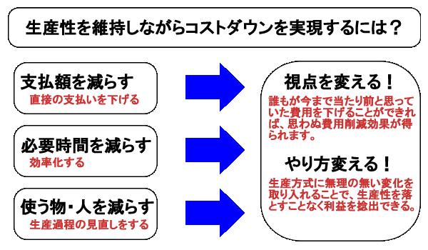 費用(コスト)における3つの視点